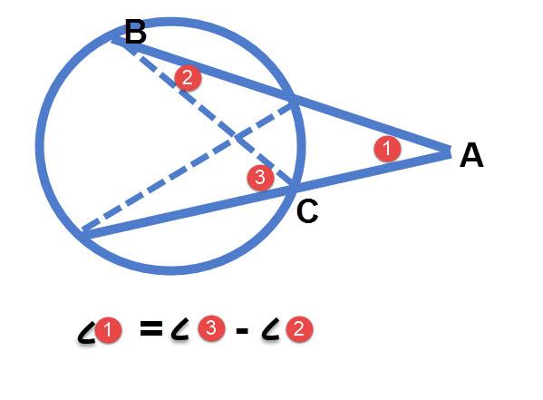 במעגל זווית חיצונית שווה למחצית הפרש שתי הקשתות הכלואות בין שוקי הזווית ובין המשכיהן.