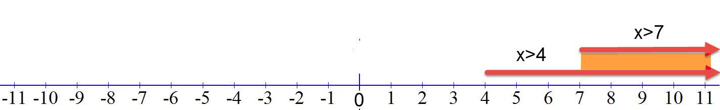 התחום המשותף הוא x>7