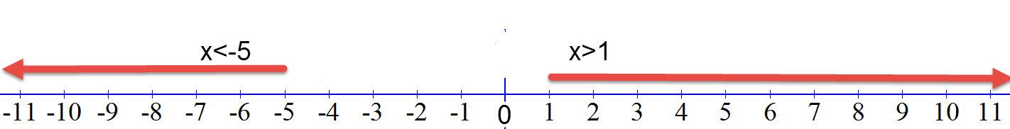 פתרון האי שוויון בגרף