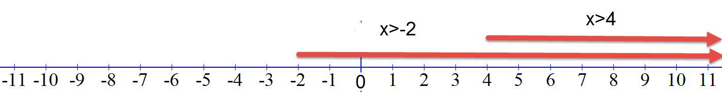שרטוט אי השוויונים x>4 ו- x>-2