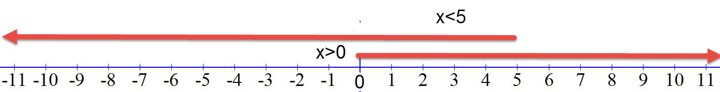 שרטוט אי השוויונים x>0 או x<5