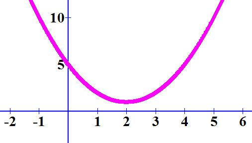 גרף הפרבולה f (x) = x² -4x + 5