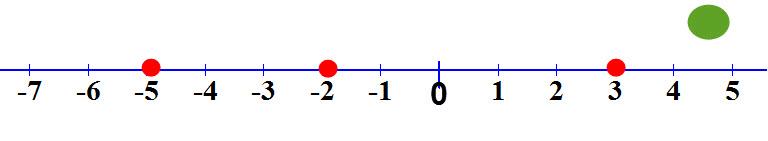 סימון הטווח של x > 3 כגורם לשבר להיות חיובי