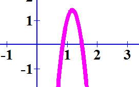 סקיצה של גרף הפרבולה (2x - 3) (-7x + 6)