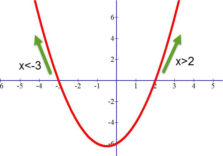 שרטוט הפרבולה (f (x) = (x-2)(x+3ותחומי החיוביות שלה מסומנים בירוק