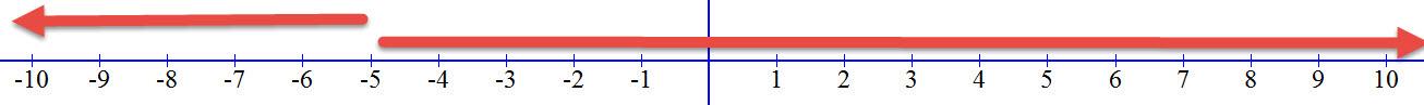 כך נראים האי שוויונים על מערכת הצירים