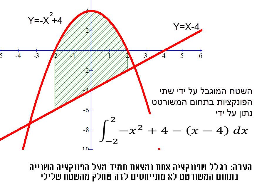 כאשר מחשבים שטח הנמצא בין שתי פונקציות שאחת מיהן תמיד גבוהה יותר מהשנייה - מחסרים את שתי הפונקציות ואז מחשבים את האינטגרל . הערה : גם אם אחת מהפונקציות שלילית לא מתייחסים לכך משום שבכול מקרה מבצעים חיסור על הפונקציה הנמוכה יותר.