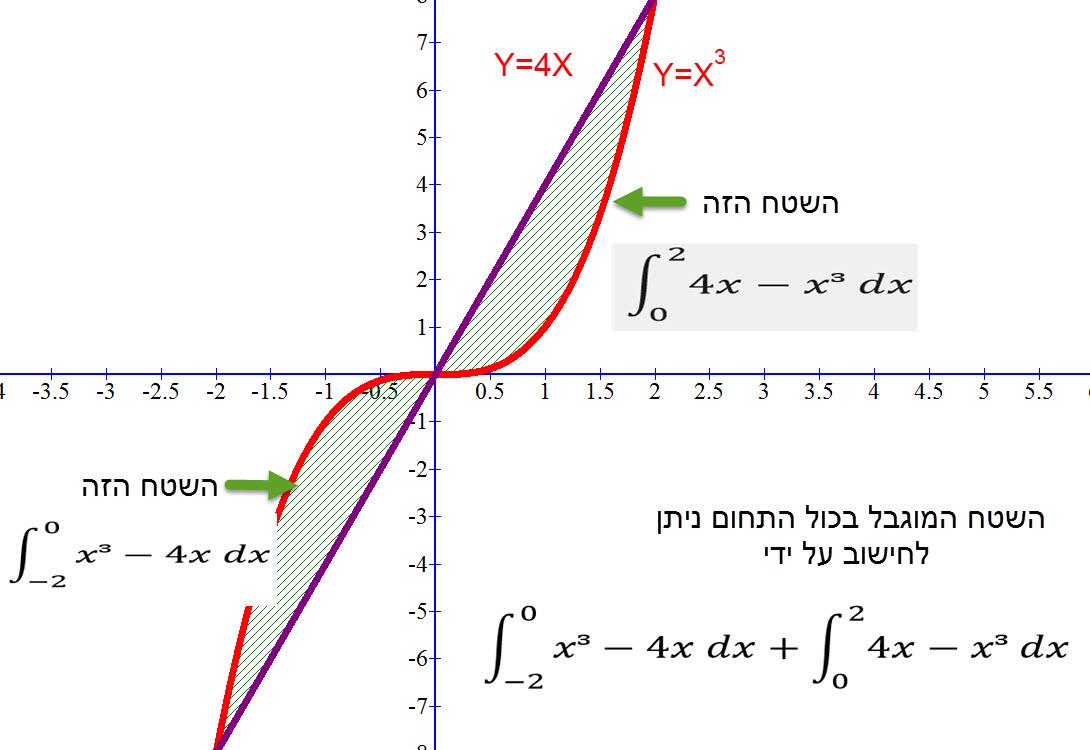 אשר מחשבים שטח המוגבל בין שני פונקציות אשר פעם אחת פונקציה A גבוהה יותר ופעם אחרת פונקציה B – אז מחשבים בנפרד את השטחים ומחברים את השטחים.