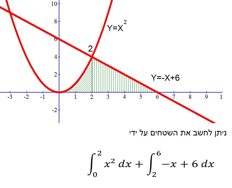 שטחים מפוצלים – כאשר מבקשים את שטח של שתי פונקציות בשתי טווחי X שונים מחשב את האינטגרל של כל פונקציה בנפרד.