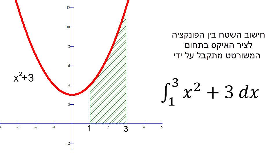 חישוב שטח של פונקציה חיובית בתחום מסוים נתון על ידי האינטגרל המסוים של הפונקציה באותו תחום