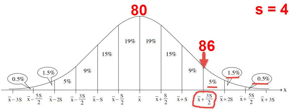 הציון 86 נמצא 1.5 סטיות תקן מעל הציון 80. ויש 7% הנמצאים מעל 1.5 סטיות תקן (מעל הציון 86)