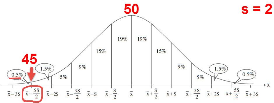המרחק של 45 מ 50 הוא 2.5 סטיות תקן (בכיוון השלילי). 99.5% נמצאים מעל מינוס 2.5 סטיות תקן