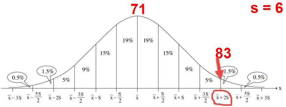 הציון 83 נמצא 2 סטיות תקן מהממוצע