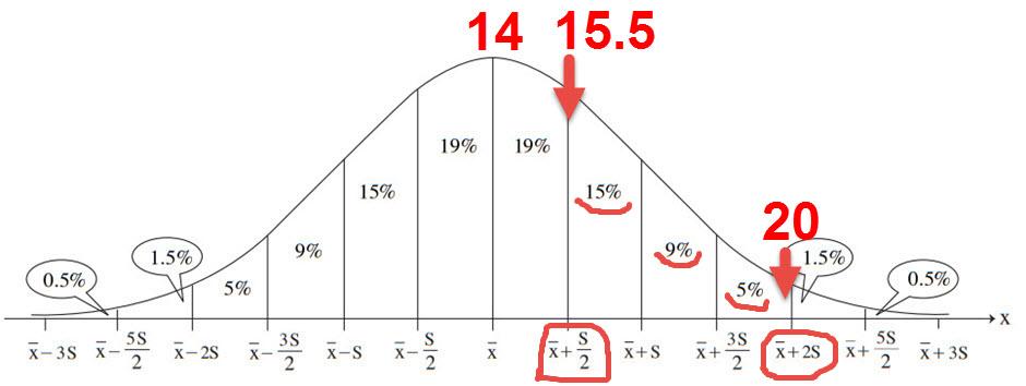 15.5 נמצאים 0.5 סטיות תקן מעל הממוצע. 17 נמצא 2 סטיות תקן מעל הממוצע. בין 0.5 ל 2 סטיות תקן יש 29%