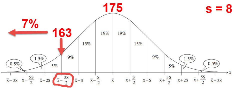 7% נמצאים מתחת ל 1.5 סטיות תקן מתחת לממוצע, לכן 163 סנטימטר נמצא שם.