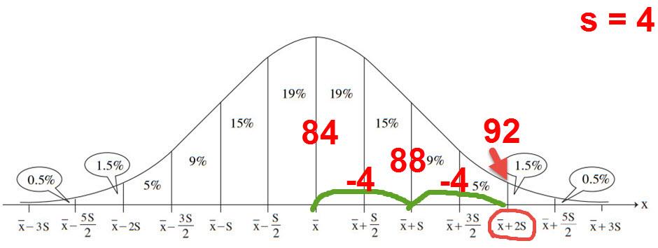 2% מקבלים מעל 2 סטיות תקן מעל הממוצע. לכן הציון 92 נמצא שם. ומכוון של סטיית תקן אחת שווה 4 נקודות הממוצע הוא 84