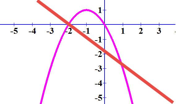 בגרף הזה ניתן לראות שגרף הישר גדול מגרף הפרבולה כאשר x< -2 או כאשר x>1