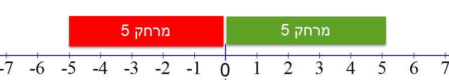 המרחק של 5 ו -5 מראשית הצירים שווה ולכן הערך המוחלט של שניהם שווה