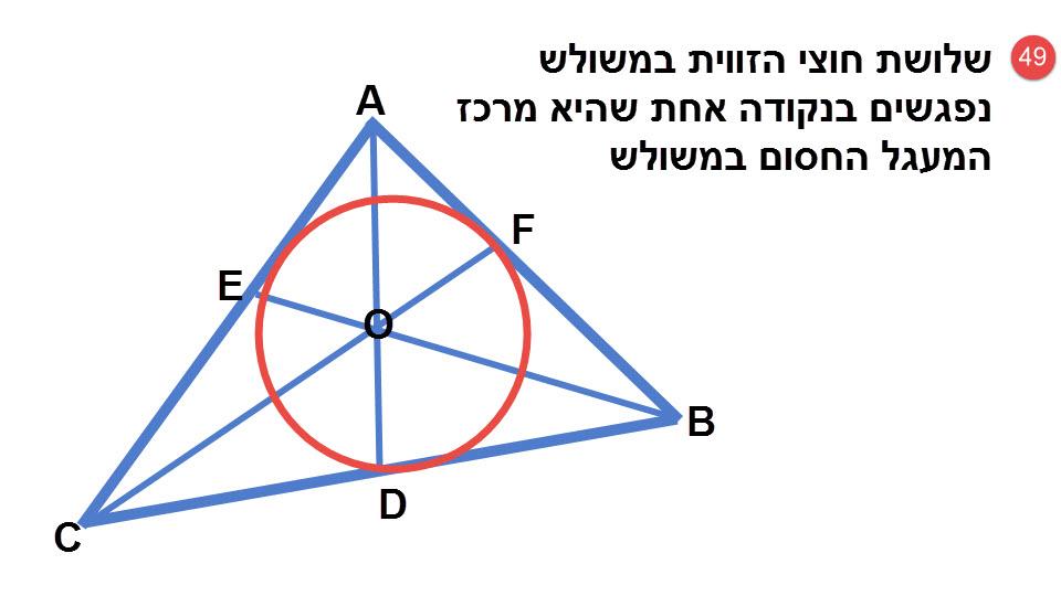 49.שלושת חוצי הזוויות של משולש נחתכים בנקודה אחת, שהיא מרכז המעגל החסום במשולש.