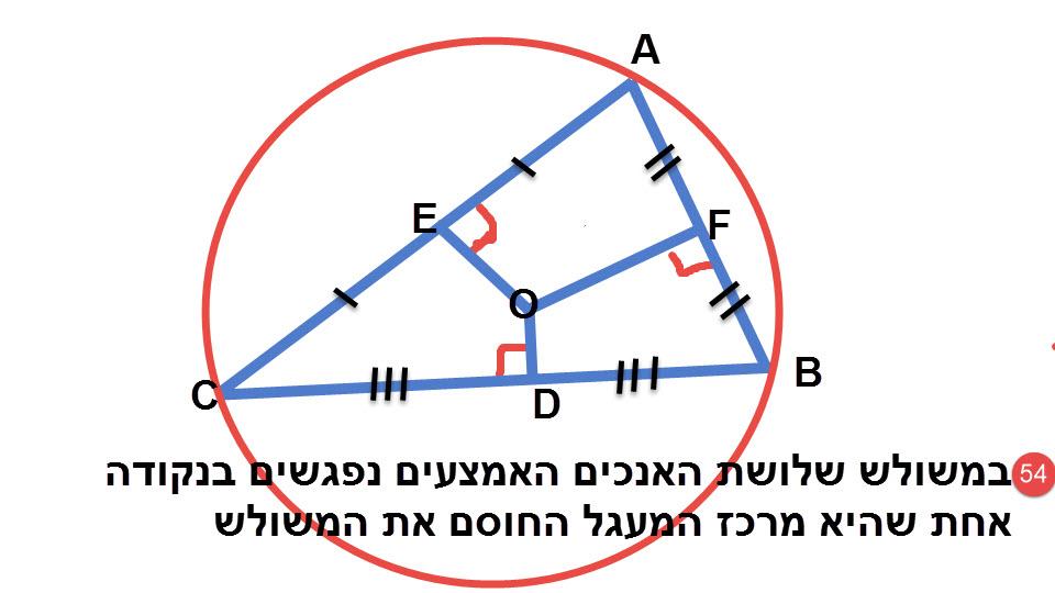 54.במשולש, שלושת האנכים האמצעיים נחתכים בנקודה אחת, שהיא מרכז המעגל החוסם את המשולש.