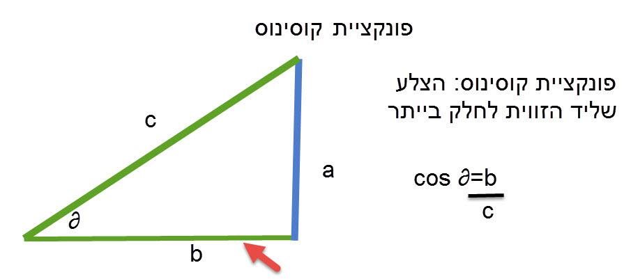 פונקציית הקוסינוס – במשולש ישר זווית ה- cos של זווית שווה לצלע שליד הזוויות לחלק בייתר.