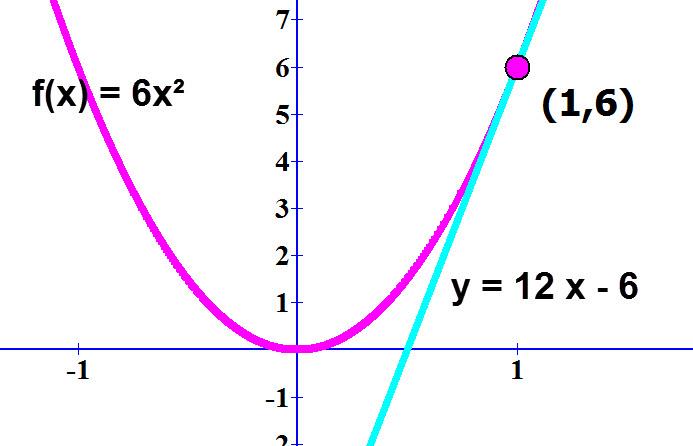 גרף הפונקציה והמשיק