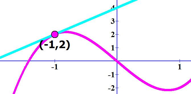 גרף הפונקציה וגרף המשיק