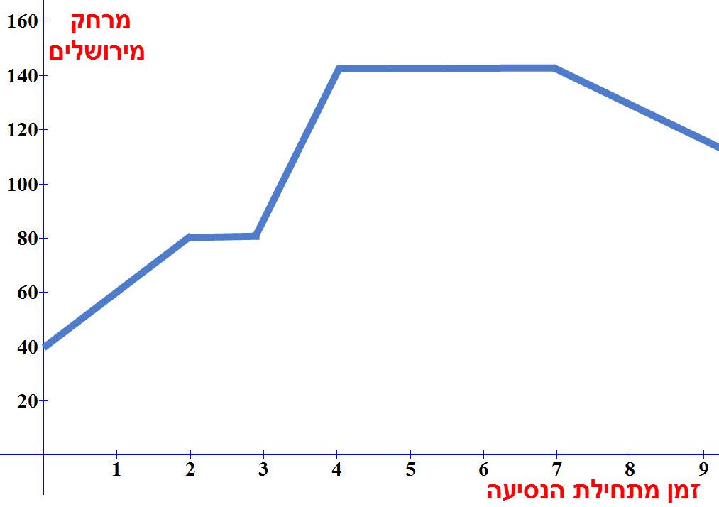 גרף המתאר את המרחק מירושלים כפונקציה של הזמן מתחילת הנסיעה