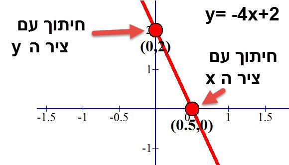 נקודות חיתוך של הישר y= -4x+2 עם הצירים