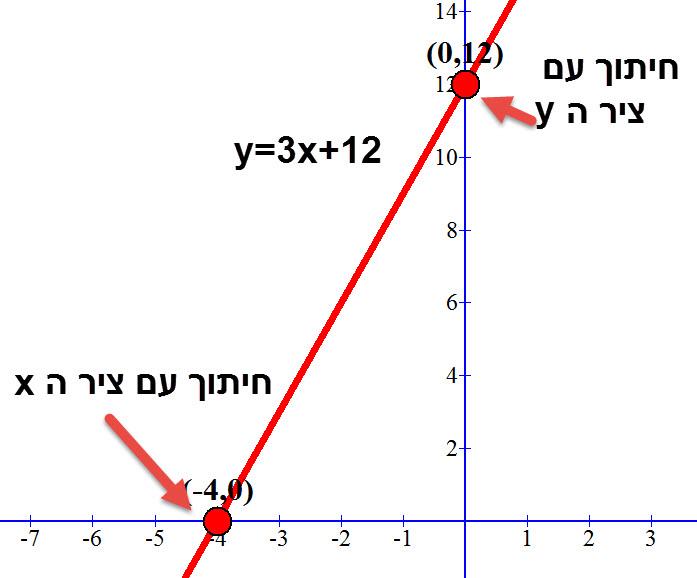 גרף הפונקציה y=3x+12 ונקודות החיתוך שלו עם הצירים