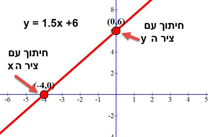 גרף הפונקציה 2y-3x-12=0 ונקודות החיתוך שלו עם הצירים