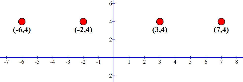 בכול הנקודות y=4.