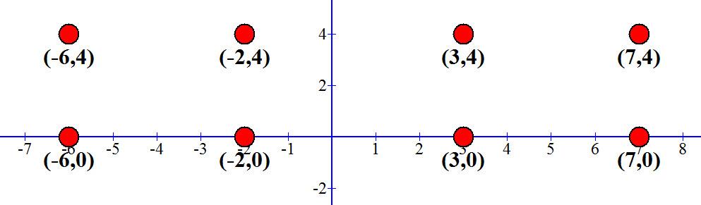 כאשר נרד 4 יחידות מ y=4 נהיה על y=0 וזה ציר ה x
