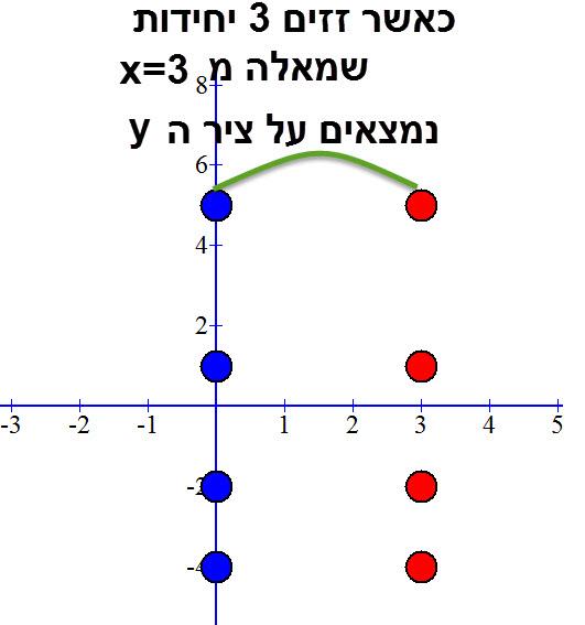 כאשר אנו על הישר x=0 אנו על ציר ה y.