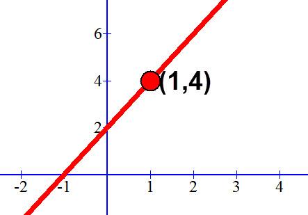 גרף הישר y=2x+2 והנקודה (1,4)
