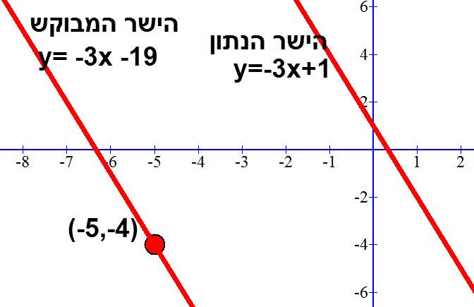 הישר y=-3x-19, נקודה דרכה הוא עובר והישר המקביל