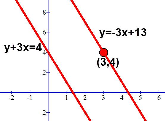 משוואת הישר המבוקש y=-3x+13, נקודה דרכה הוא עובר והישר המקביל לו.