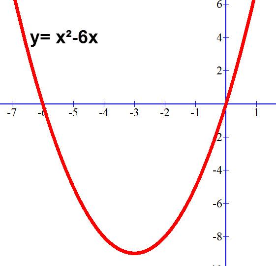 גרף הפונקציה y=x²-6x