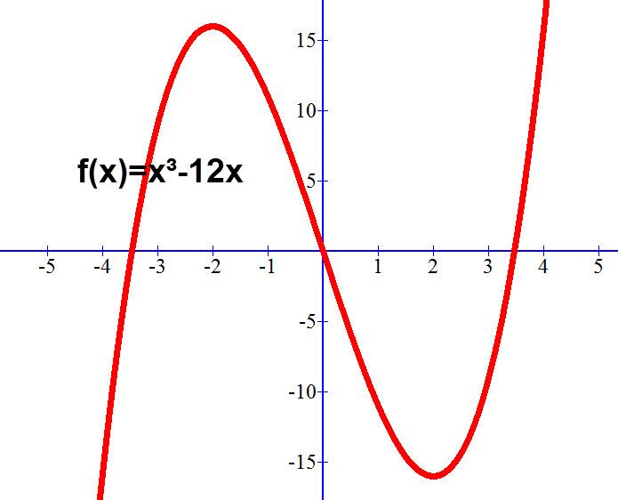 גרף הפונקציה f(x)=x³-12x