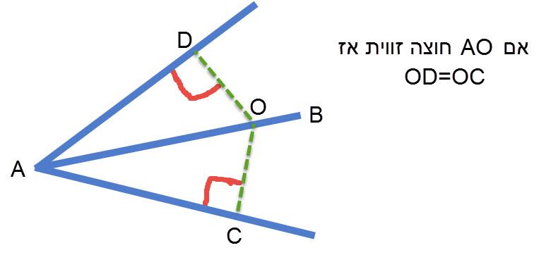 כל נקודה על חוצה זווית נמצאת במרחקים שווים משוקי זווית זו ולהיפך