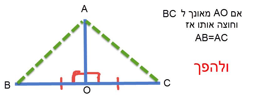 כל נקודה הנמצאת על האנך האמצעי של קטע , נמצאת במרחקים שווים מקצות הקטע