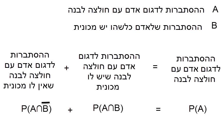 תיאור גרפי של הכתוב מעלה בסעיף 2