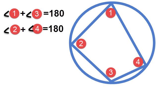 במרובע חסום במעגל סכום זוויות נגדיות שווה ל 180 מעלות