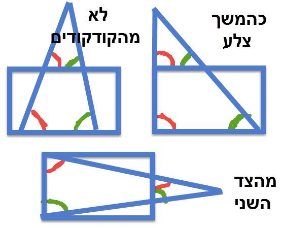 מספר צורות לדמיון המשולשים