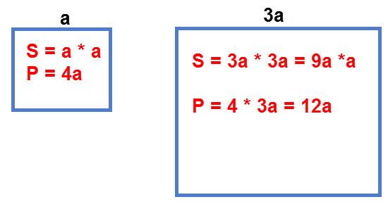 כאשר מגדילים צלע ריבוע פי 3 ההיקף יגדל פי 3. שטח הריבוע יגדל פי 9.