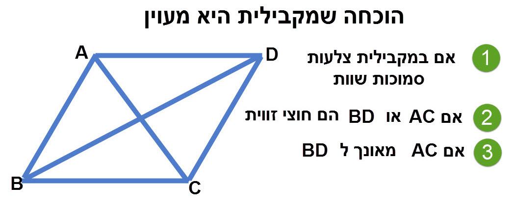הגדרת מעוין כסוג של מקבילית: מעוין הוא מקבילית בעלת שני צלעות סמוכות שוות ו/או מקבילית שהאלכסונים שלה הם חוצי זווית ו/או מקבילית שהאלכסונים שלה מאונכים זה לזה.