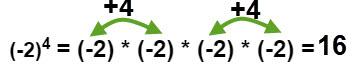 מכפלה של כל זוג מספרים שליליים הופכת לחיובית