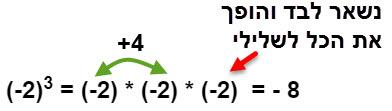 (2-) בחזקת 3 נותן תשובה שלילית כי 2- אחד הופך את התוצאה לשלילית
