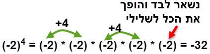 גם (2-) בחזקת 5 נותן תוצאה שלילית