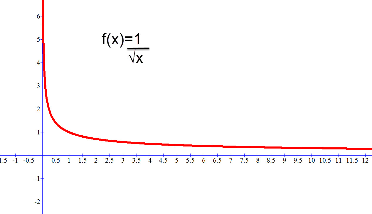 f(x)=1/√x